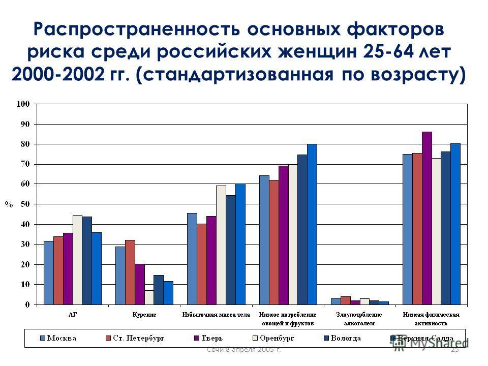 Сочи 8 апреля 2005 г.25 Распространенность основных факторов риска среди российских женщин 25-64 лет 2000-2002 гг. (стандартизованная по возрасту)