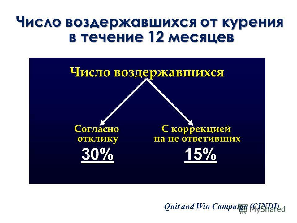 Число воздержавшихся от курения в течение 12 месяцев Число воздержавшихся Согласноотклику 30%15% Quit and Win Campaign (CINDI) С коррекцией на не ответивших