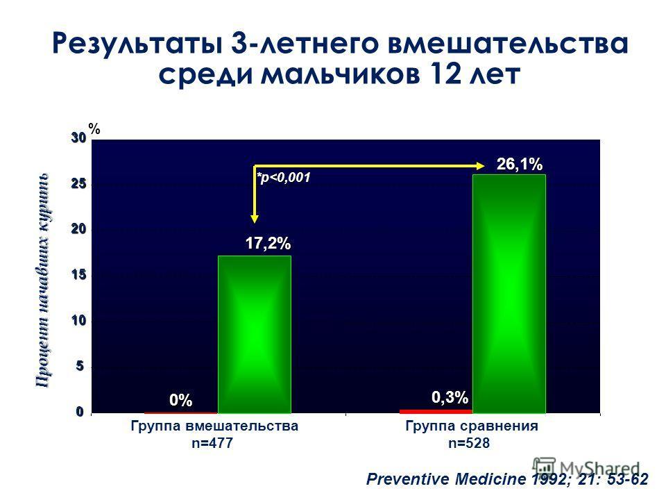 Результаты 3-летнего вмешательства среди мальчиков 12 лет 0 5 10 15 20 25 30 % Preventive Medicine 1992; 21: 53-62 17,2% 17,2% 26,1% 26,1% Группа вмешательства n=477 Группа сравнения n=528 0,3% 0,3% *p
