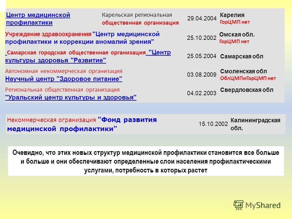 Центр медицинской профилактики Карельская региональная общественная организация 29.04.2004 Карелия ГорЦМП нет Учреждение здравоохранения