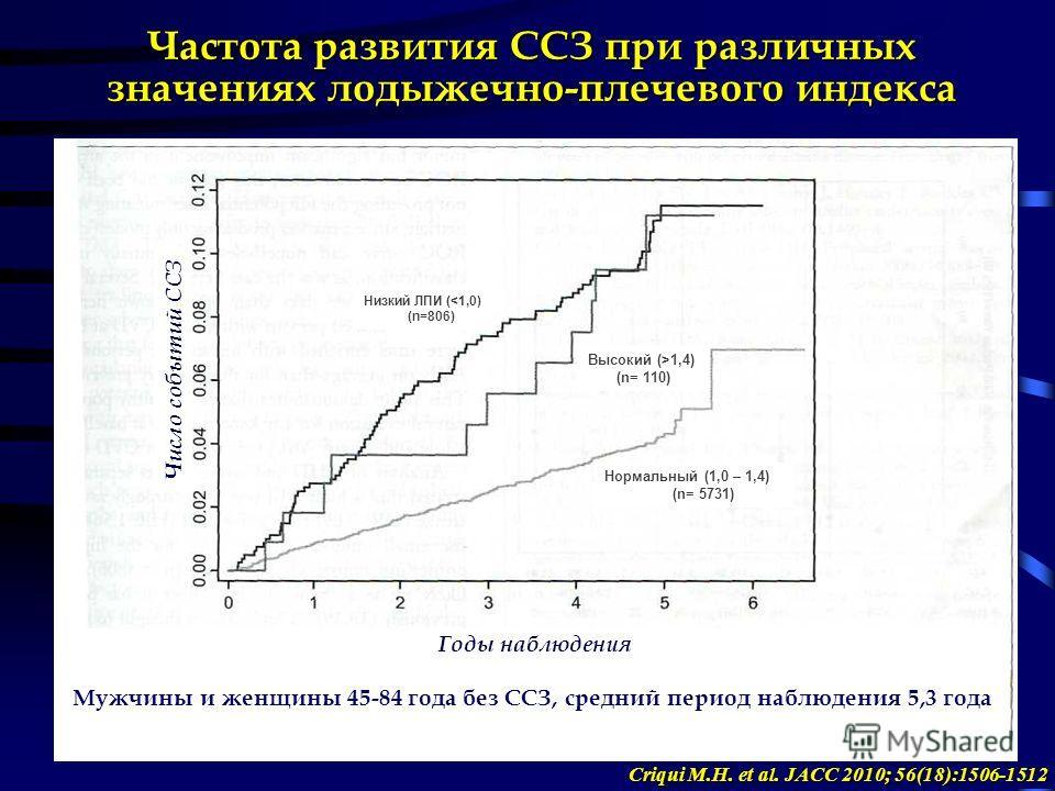 Частота развития ССЗ при различных значениях лодыжечно-плечевого индекса Годы наблюдения Число событий ССЗ Низкий ЛПИ (1,4) (n= 110) Нормальный (1,0 – 1,4) (n= 5731) Мужчины и женщины 45-84 года без ССЗ, средний период наблюдения 5,3 года Criqui M.H.