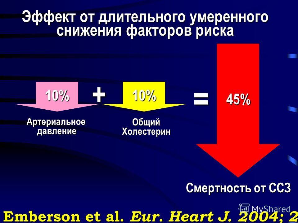 10%10% 45% + = Артериальное давление давление ОбщийХолестерин Смертность от ССЗ Смертность от ССЗ Эффект от длительного умеренного снижения факторов риска Emberson et al. Eur. Heart J. 2004; 25: 484-491