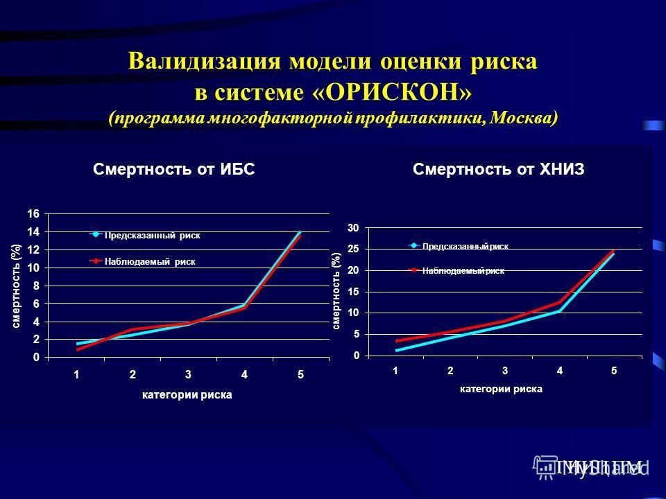 Валидизация модели оценки риска в системе «ОРИСКОН» (программа многофакторной профилактики, Москва) Смертность от ИБССмертность от ХНИЗ 0 2 4 6 8 10 12 14 16 12345 категории риска смертность (%) Предсказанный риск Наблюдаемый риск 0 5 10 15 20 25 30