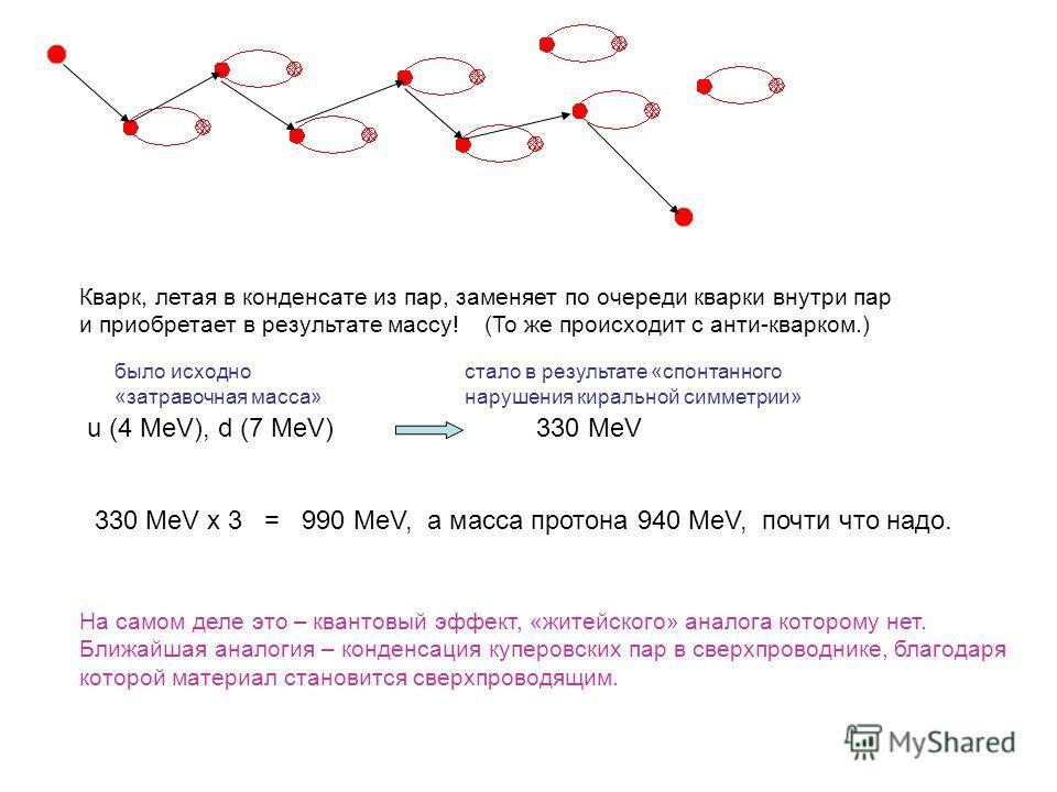 Кварк, летая в конденсате из пар, заменяет по очереди кварки внутри пар и приобретает в результате массу! (То же происходит с анти-кварком.) u (4 MeV), d (7 MeV)330 MeV 330 MeV x 3 = 990 MeV, а масса протона 940 MeV, почти что надо. На самом деле это