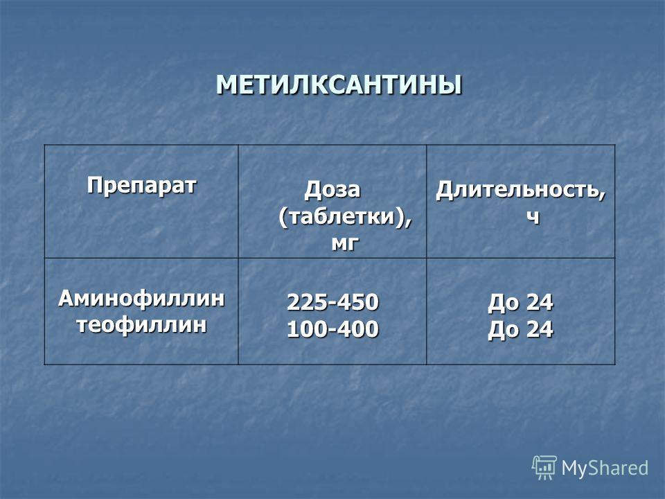 МЕТИЛКСАНТИНЫ МЕТИЛКСАНТИНЫ Препарат Доза (таблетки), мг Длительность, ч Аминофиллинтеофиллин225-450100-400 До 24