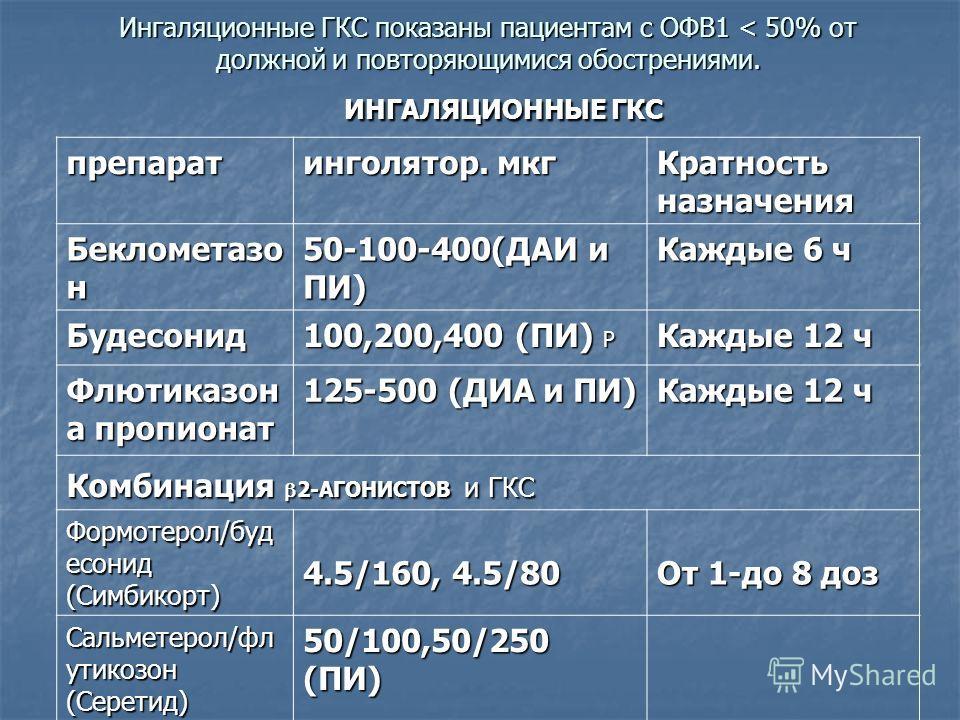 Ингаляционные ГКС показаны пациентам с ОФВ1 < 50% от должной и повторяющимися обострениями. препарат инголятор. мкг Кратность назначения Беклометазо н 50-100-400(ДАИ и ПИ) Каждые 6 ч Будесонид 100,200,400 (ПИ) Р Каждые 12 ч Флютиказон а пропионат 125