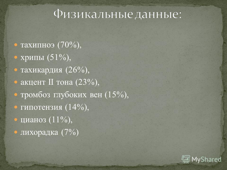 тахипноэ (70%), хрипы (51%), тахикардия (26%), акцент II тона (23%), тромбоз глубоких вен (15%), гипотензия (14%), цианоз (11%), лихорадка (7%)