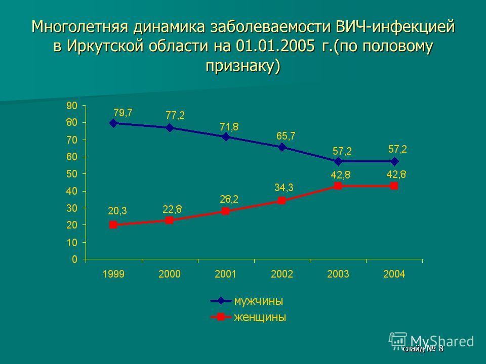 слайд 8 Многолетняя динамика заболеваемости ВИЧ-инфекцией в Иркутской области на 01.01.2005 г.(по половому признаку)