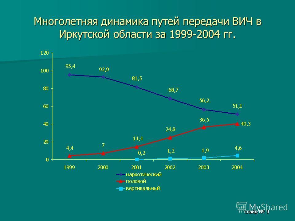 слайд 9 Многолетняя динамика путей передачи ВИЧ в Иркутской области за 1999-2004 гг.
