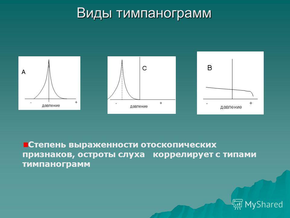 Виды тимпанограмм Степень выраженности отоскопических признаков, остроты слуха коррелирует с типами тимпанограмм