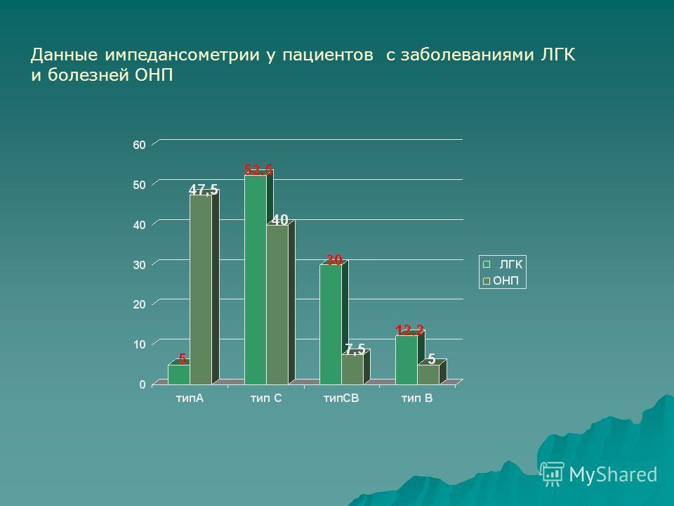 Данные импедансометрии у пациентов с заболеваниями ЛГК и болезней ОНП