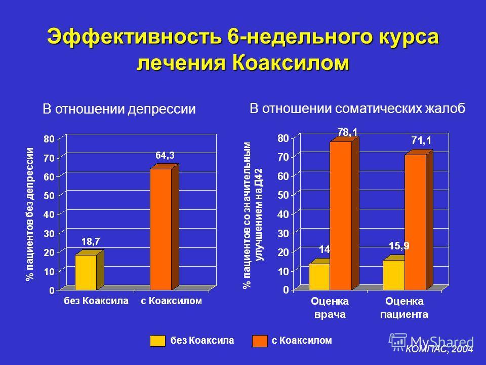 Эффективность 6-недельного курса лечения Коаксилом без Коаксила с Коаксилом В отношении депрессии В отношении соматических жалоб % пациентов без депрессии % пациентов со значительным улучшением на Д42 КОМПАС, 2004