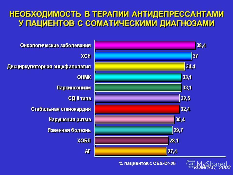 НЕОБХОДИМОСТЬ В ТЕРАПИИ АНТИДЕПРЕССАНТАМИ У ПАЦИЕНТОВ С СОМАТИЧЕСКИМИ ДИАГНОЗАМИ % пациентов с CES-D 26 КОМПАС, 2003