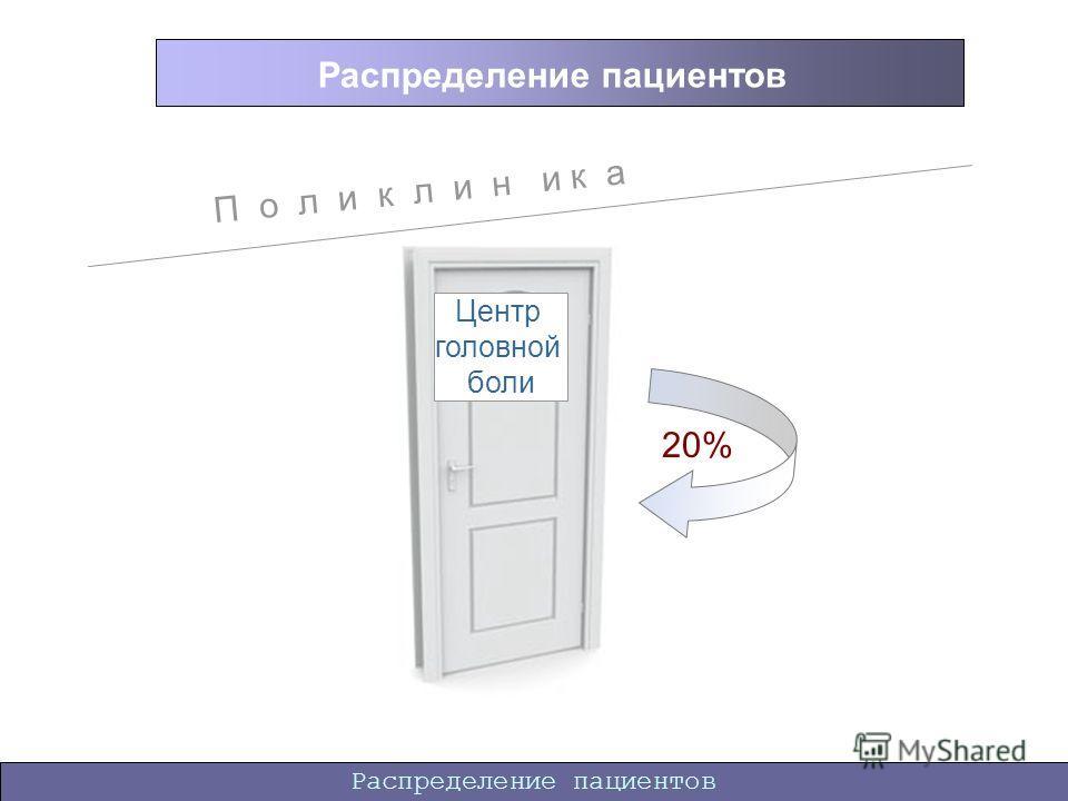 Распределение пациентов П о л и к л и н и к а Центр головной боли 20%