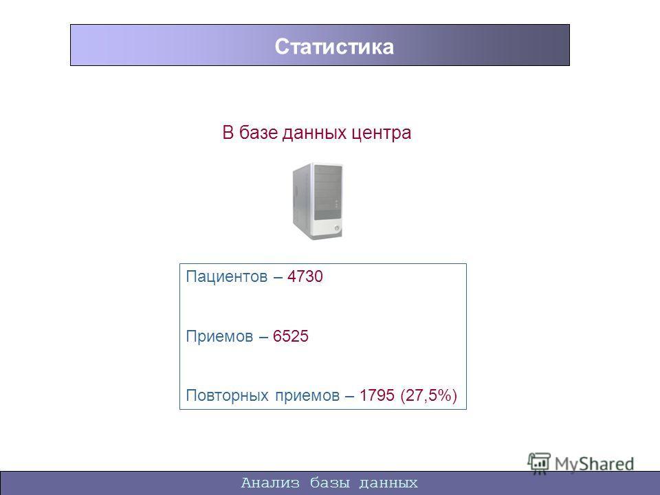 Анализ базы данных Статистика В базе данных центра Пациентов – 4730 Приемов – 6525 Повторных приемов – 1795 (27,5%)