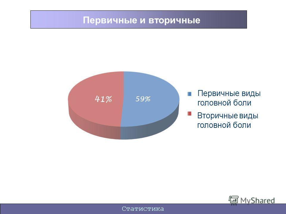 Статистика Первичные и вторичные 59% 41% Первичные виды головной боли Вторичные виды головной боли