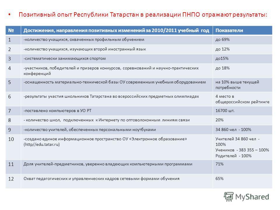 Позитивный опыт Республики Татарстан в реализации ПНПО отражают результаты: Достижения, направления позитивных изменений за 2010/2011 учебный годПоказатели 1 -количество учащихся, охваченных профильным обучениемдо 69% 2 -количество учащихся, изучающи