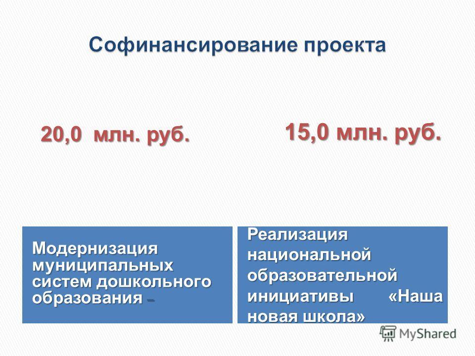 Модернизация муниципальных систем дошкольного образования – 20,0 млн. руб. 20,0 млн. руб. Реализация национальной образовательной инициативы «Наша новая школа» 15,0 млн. руб. 15,0 млн. руб.