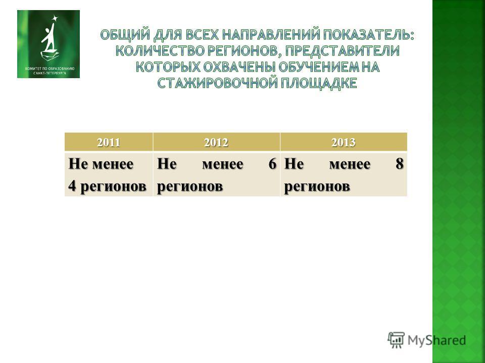 201120122013 Не менее 4 регионов Не менее 6 регионов Не менее 8 регионов