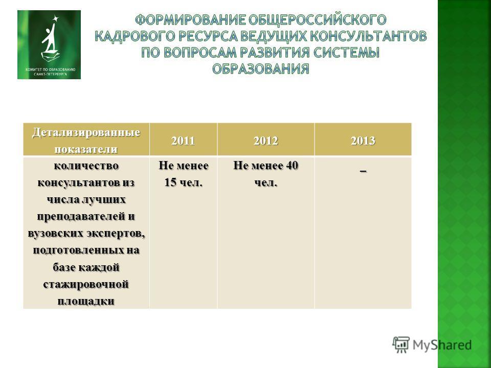 Детализированные показатели 201120122013 количество консультантов из числа лучших преподавателей и вузовских экспертов, подготовленных на базе каждой стажировочной площадки Не менее 15 чел. Не менее 40 чел. _