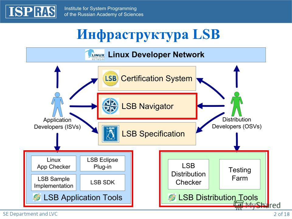 SE Department and LVC 2 of 18 Инфраструктура LSB