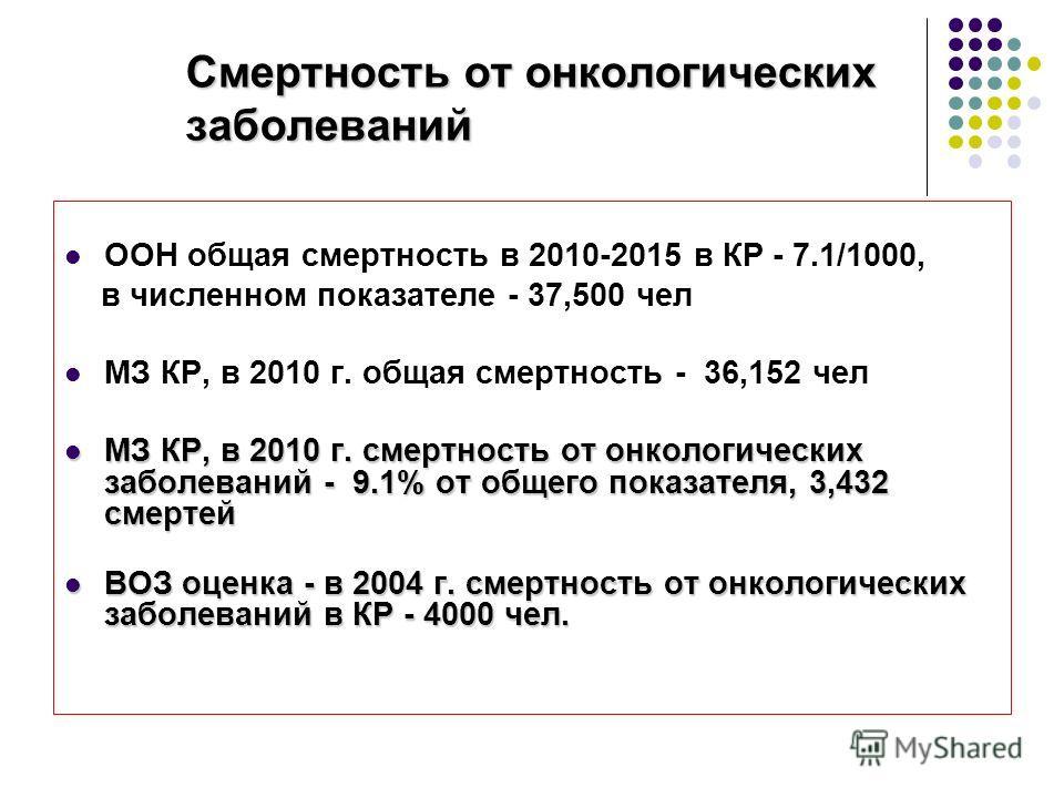 Смертность от онкологических заболеваний ООН общая смертность в 2010-2015 в КР - 7.1/1000, в численном показателе - 37,500 чел МЗ КР, в 2010 г. общая смертность - 36,152 чел МЗ КР, в 2010 г. смертность от онкологических заболеваний - 9.1% от общего п