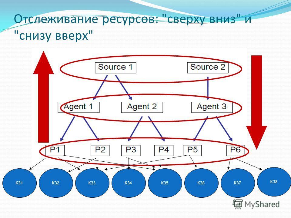 Отслеживание ресурсов: сверху вниз и снизу вверх КЗ1КЗ4КЗ5КЗ6КЗ7КЗ2КЗ3 КЗ8