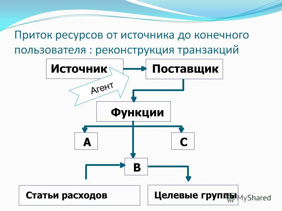 AC Источник Поставщик Функции B Статьи расходов Целевые группы Aгент