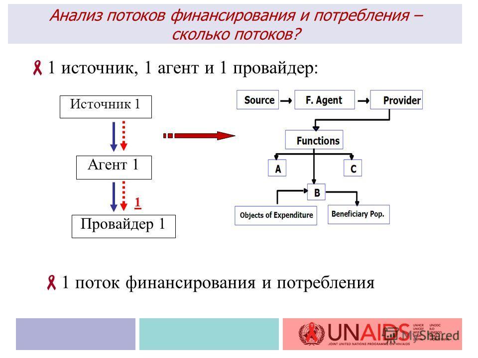 Источник 1 Агент 1 Провайдер 1 Анализ потоков финансирования и потребления – сколько потоков? 1 источник, 1 агент и 1 провайдер: 1 1 поток финансирования и потребления