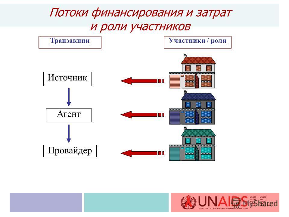 Потоки финансирования и затрат и роли участников Источник Агент Провайдер ТранзакцииУчастники / роли