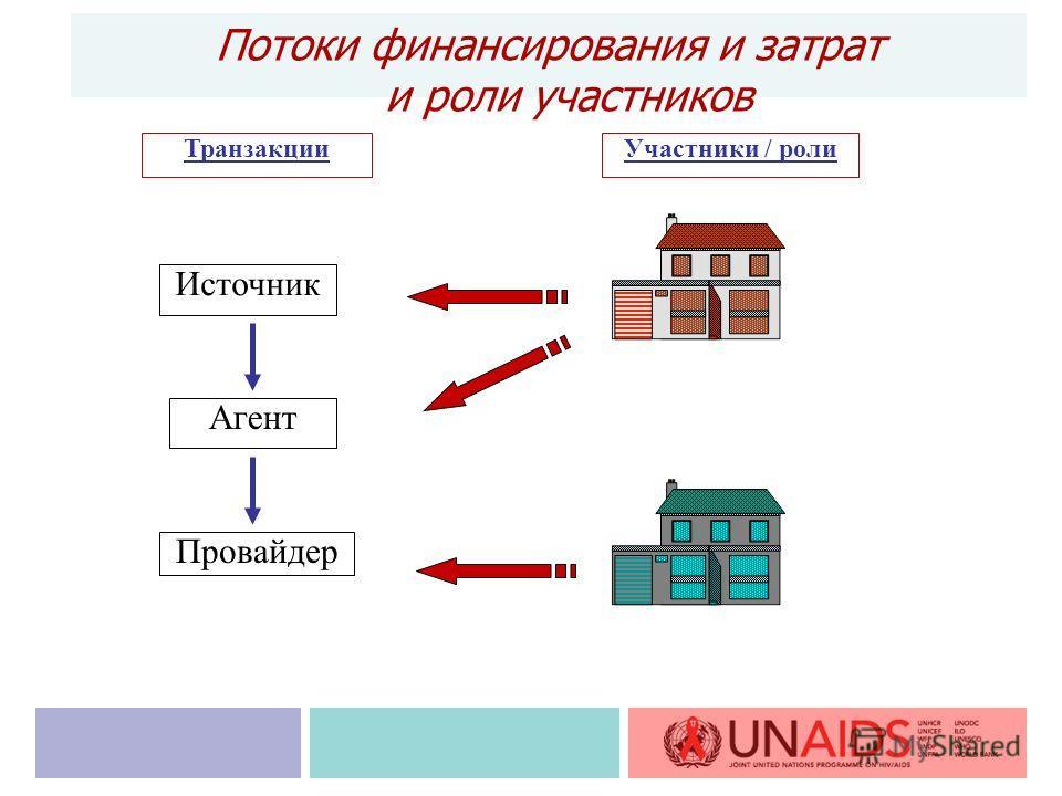 Источник Агент Провайдер ТранзакцииУчастники / роли Потоки финансирования и затрат и роли участников