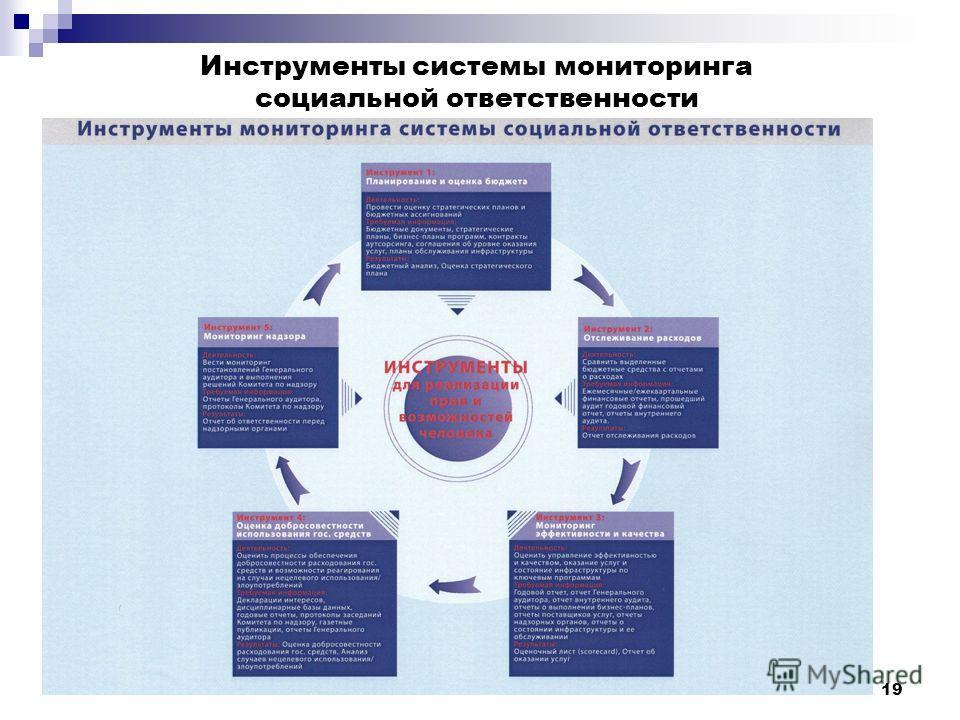 19 Инструменты системы мониторинга социальной ответственности