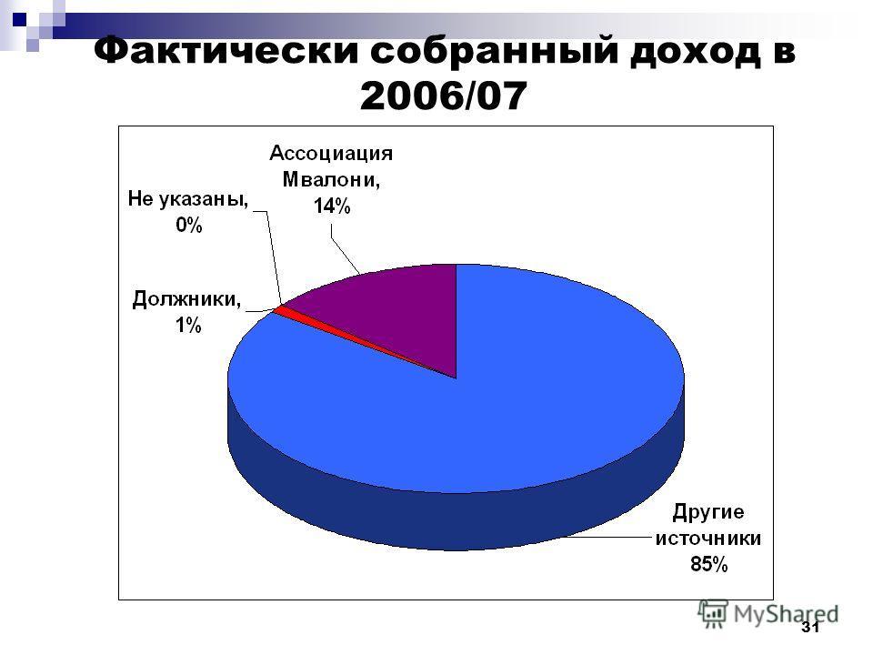 31 Фактически собранный доход в 2006/07