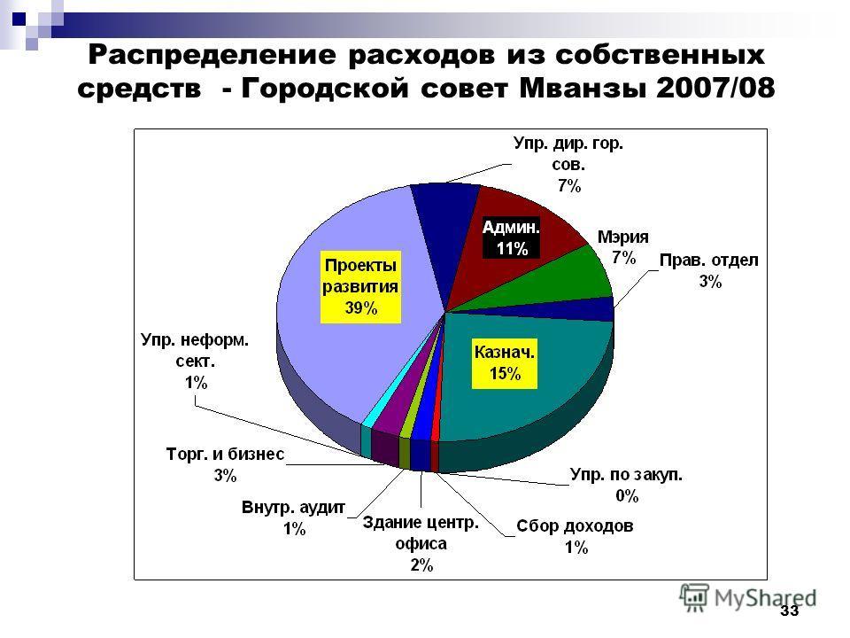 33 Распределение расходов из собственных средств - Городской совет Мванзы 2007/08
