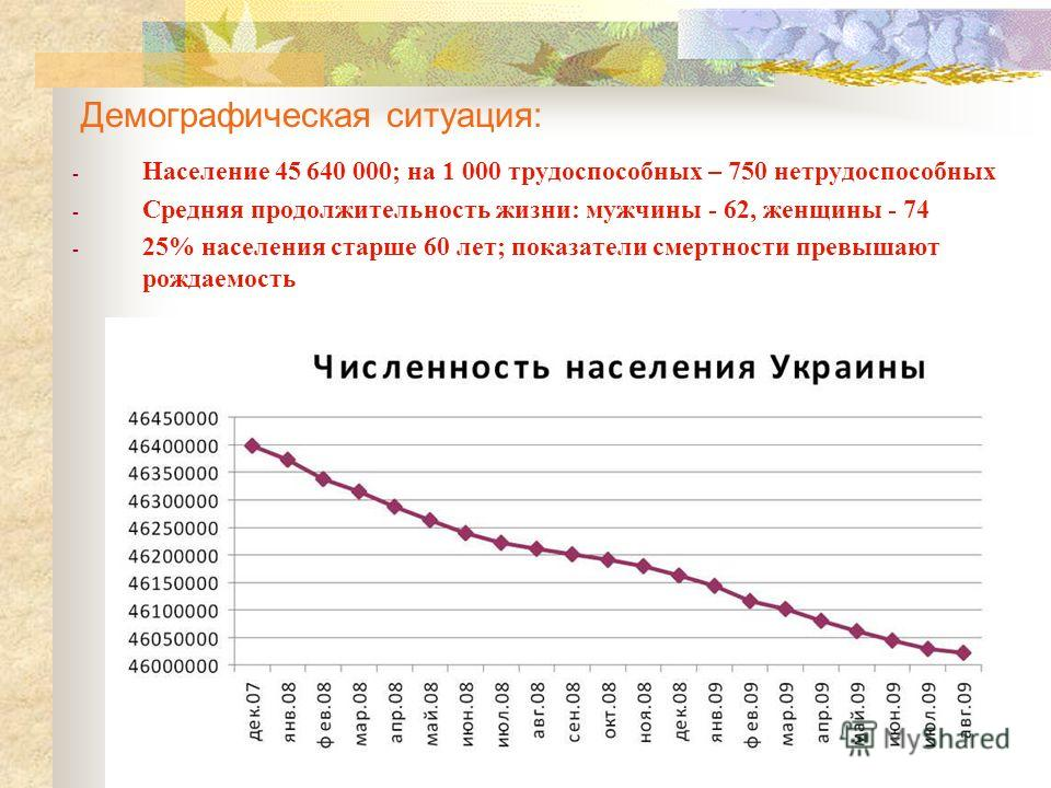 Демографическая ситуация: - Население 45 640 000; на 1 000 трудоспособных – 750 нетрудоспособных - Средняя продолжительность жизни: мужчины - 62, женщины - 74 - 25% населения старше 60 лет; показатели смертности превышают рождаемость
