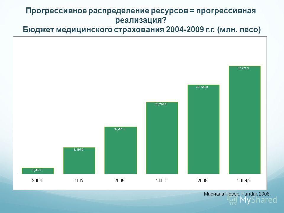 Мариана Перес, Fundar, 2008. Прогрессивное распределение ресурсов = прогрессивная реализация? Бюджет медицинского страхования 2004-2009 г.г. (млн. песо)