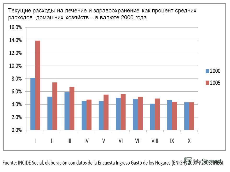 Текущие расходы на лечение и здравоохранение как процент средних расходов домашних хозяйств – в валюте 2000 года