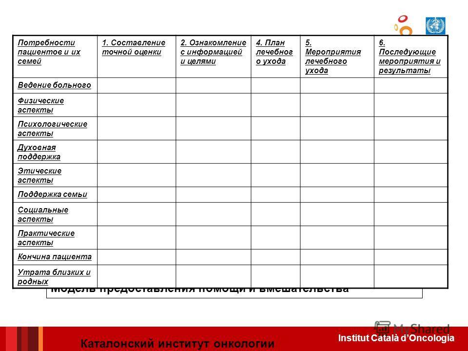 Institut Català dOncologia Модель предоставления помощи и вмешательства Потребности пациентов и их семей 1. Составление точной оценки 2. Ознакомление с информацией и целями 4. План лечебног о ухода 5. Мероприятия лечебного ухода 6. Последующие меропр