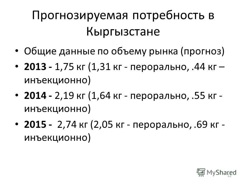 Прогнозируемая потребность в Кыргызстане Общие данные по объему рынка (прогноз) 2013 - 1,75 кг (1,31 кг - перорально,.44 кг – инъекционно) 2014 - 2,19 кг (1,64 кг - перорально,.55 кг - инъекционно) 2015 - 2,74 кг (2,05 кг - перорально,.69 кг - инъекц