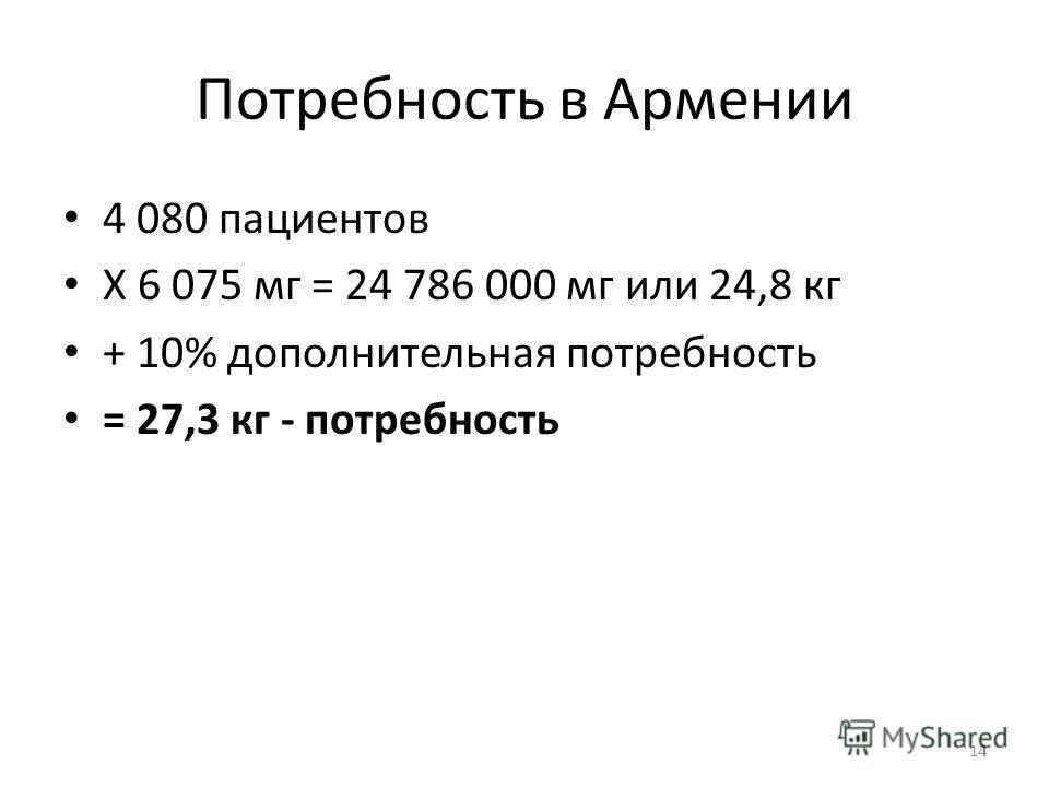 Потребность в Армении 4 080 пациентов X 6 075 мг = 24 786 000 мг или 24,8 кг + 10% дополнительная потребность = 27,3 кг - потребность 14