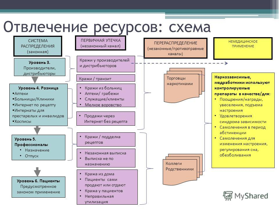 Отвлечение ресурсов: схема