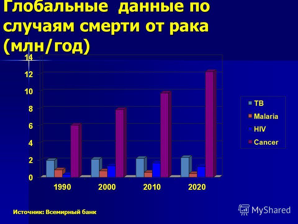 Глобальные данные по случаям смерти от рака (млн/год) Источник: Всемирный банк