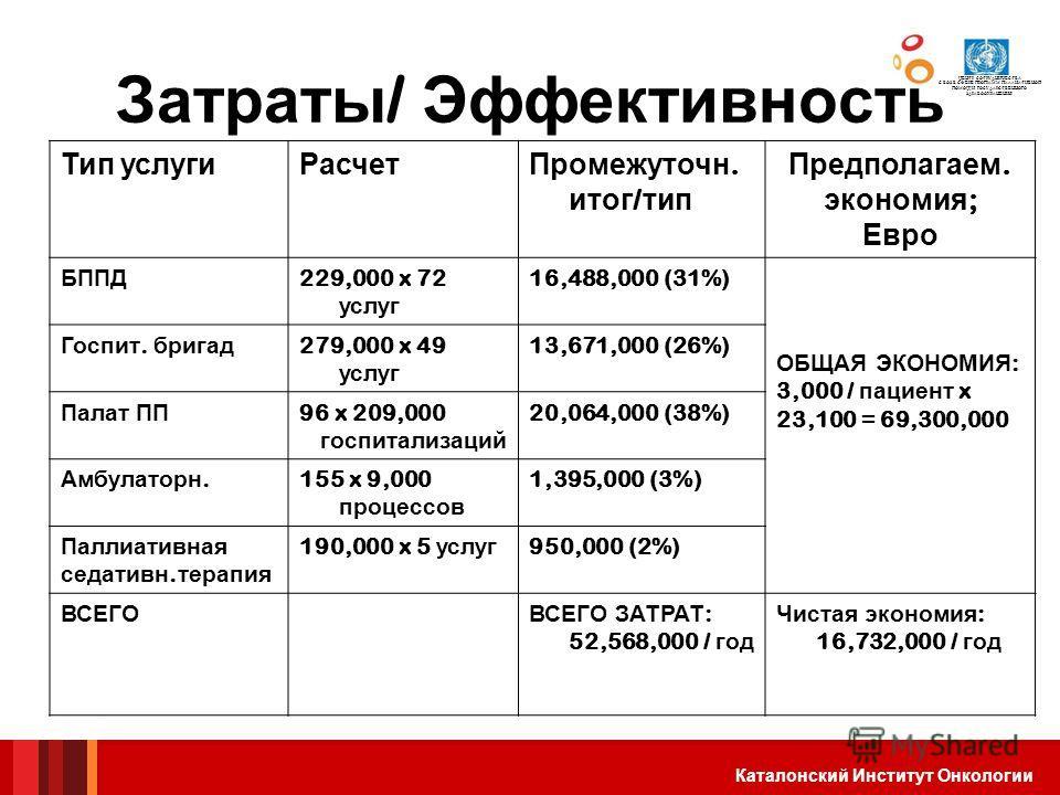 Institut Català dOncologia Затраты / Эффективность Тип услуги Расчет Промежуточн. итог / тип Предполагаем. экономия ; Евро БППД 229,000 x 72 услуг 16,488,000 (31%) ОБЩАЯ ЭКОНОМИЯ : 3,000 / пациент x 23,100 = 69,300,000 Госпит. бригад 279,000 x 49 усл