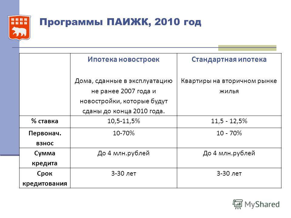 Программы ПАИЖК, 2010 год Ипотека новостроек Дома, сданные в эксплуатацию не ранее 2007 года и новостройки, которые будут сданы до конца 2010 года. Стандартная ипотека Квартиры на вторичном рынке жилья % ставка10,5-11,5%11,5 - 12,5% Первонач. взнос 1
