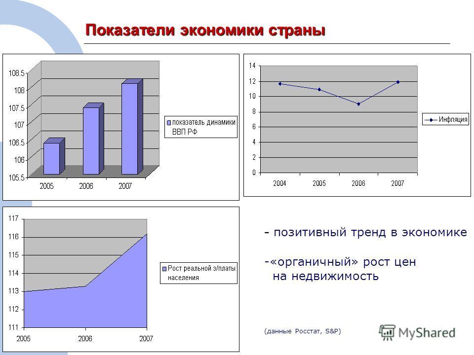 3 Показатели экономики страны - позитивный тренд в экономике -«органичный» рост цен на недвижимость (данные Росстат, S&P)