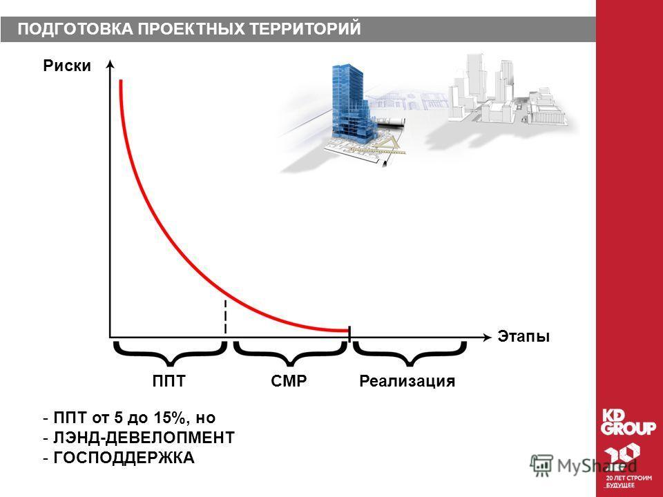 5 4 3 ПОДГОТОВКА ПРОЕКТНЫХ ТЕРРИТОРИЙ 1 2 Риски Этапы ППТСМРРеализация - ППТ от 5 до 15%, но - ЛЭНД-ДЕВЕЛОПМЕНТ - ГОСПОДДЕРЖКА