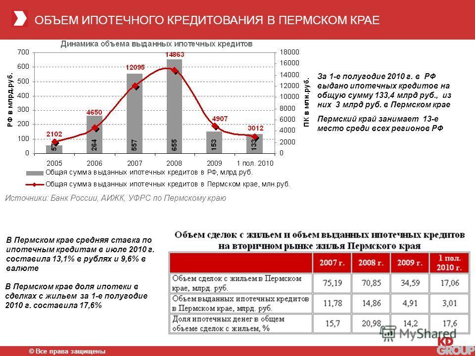 ОБЪЕМ ИПОТЕЧНОГО КРЕДИТОВАНИЯ В ПЕРМСКОМ КРАЕ © Все права защищены За 1-е полугодие 2010 г. в РФ выдано ипотечных кредитов на общую сумму 133,4 млрд руб., из них 3 млрд руб. в Пермском крае Пермский край занимает 13-е место среди всех регионов РФ Ист