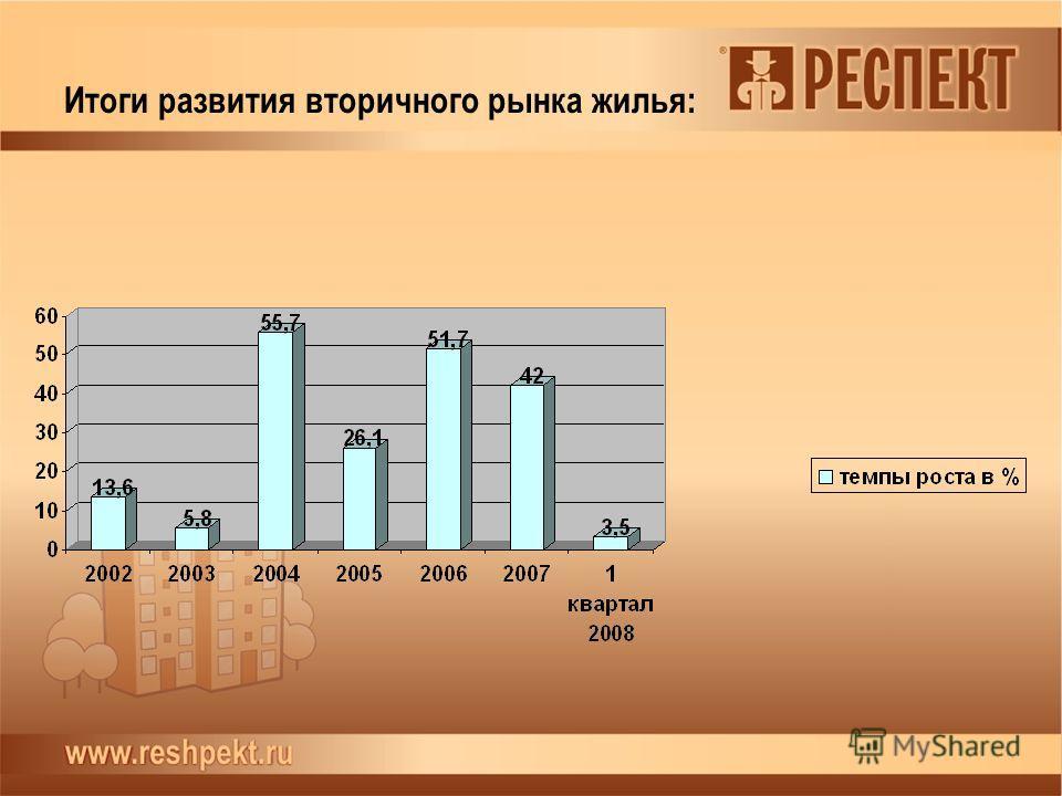 Итоги развития вторичного рынка жилья: