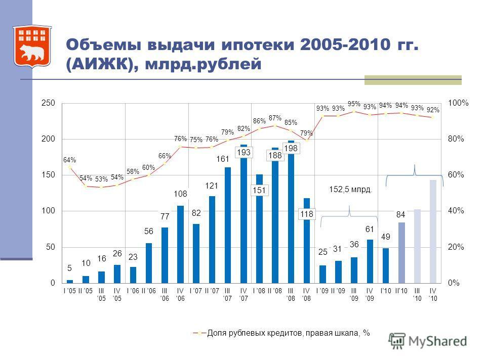 Объемы выдачи ипотеки 2005-2010 гг. (АИЖК), млрд.рублей