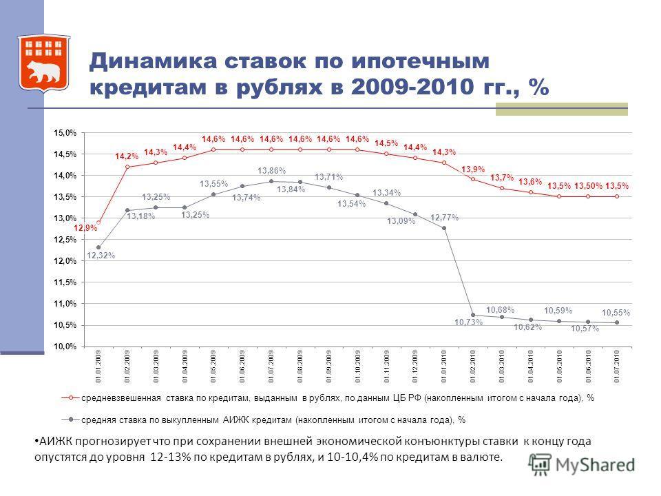 Динамика ставок по ипотечным кредитам в рублях в 2009-2010 гг., % АИЖК прогнозирует что при сохранении внешней экономической конъюнктуры ставки к концу года опустятся до уровня 12-13% по кредитам в рублях, и 10-10,4% по кредитам в валюте.